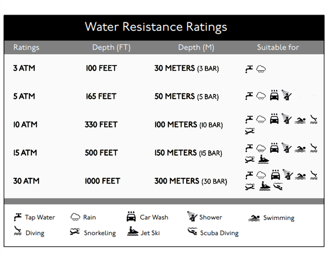 Watch Water Resistance Guide